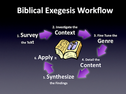 NTST 636 Principles and Methods of New Testament Exegesis