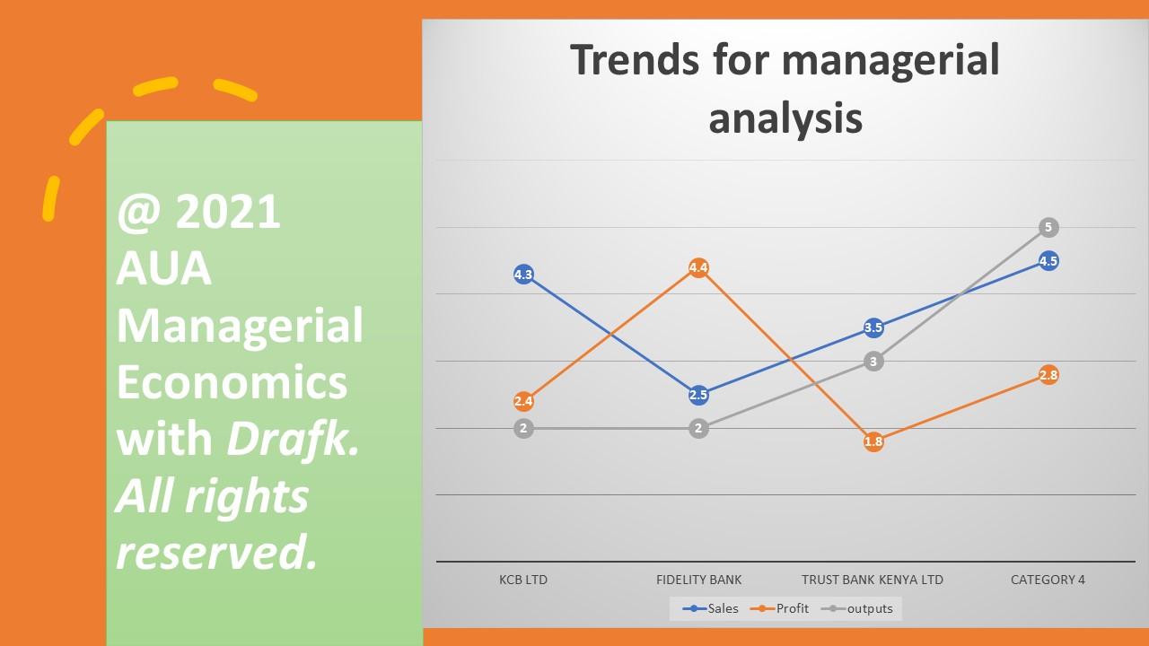 ECON 610 Managerial Economics